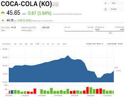 Coca Cola Stock History Chart Ko Stock Coca Cola Stock Price Today Markets Insider