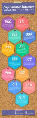 Angel Number Chart Angel Numbers Learn The Angel Number Meanings Today