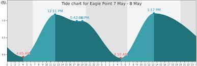 Ketchikan Tide Chart 13 Rare Galveston Tide Report