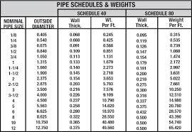 Steel Size Chart Steel Pipe Size Chart Knowledge Cangzhou Steel Pipe