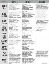 Hematocrit Chart Printable Pin On Nursing School And Education
