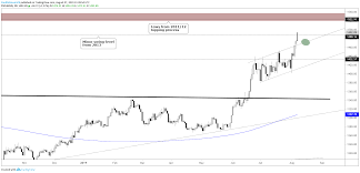 Dow Jones Dax Crude Oil Gold Price Charts More