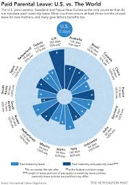 World Maternity Leave Chart Paid Parental Leave U S Vs The World Infographic