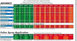 Nectar For The Gods Feed Chart Specific Advanced Nutrients Feeding Chart Soil Mills