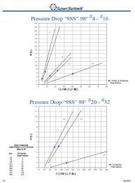Torque Comparison Chart Super Swivels Pressure Test Comparison Charts Hydraulic