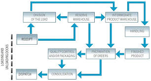 Warehouse Organization Chart Asrs Flow Chart Prospective Design Of Smart Manufacturing