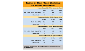 Welding Incompatible Thermoplastics 2016 09 08 Assembly