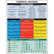 Hazardous Chemical Rating Chart Chemical Hazards Chart