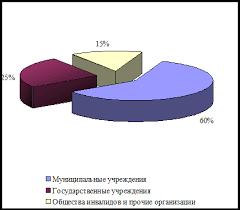 Дипломная работа Межведомственное взаимодействие по обеспечению  1 Конституция Российской Федерации 1993
