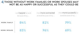 This Study Identified The 5 People That Make Up A Work Family