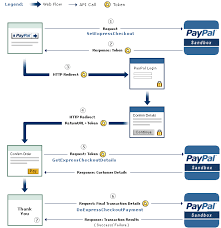 Paypal Flow Chart How To Use Coupons Loyalty Programs And Plcc In Express