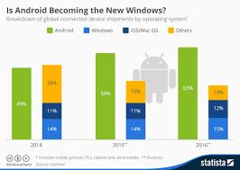 Chart Google Will Dominate Worldwide Computing Market Share