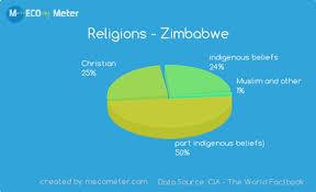 Pakistan Religion Pie Chart Religion Zimbab We Travel