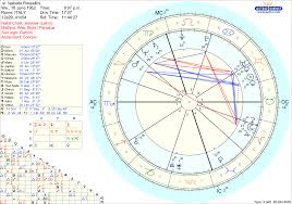 River Phoenix Natal Chart Isabella Rossellini Vedic Chart Astrology Astrology