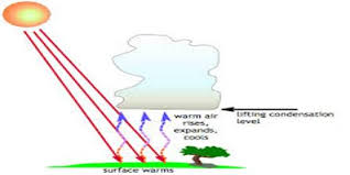 How Do Clouds Form Assignment Point