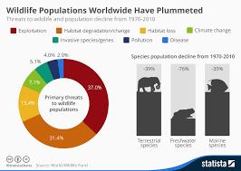 Chart Wildlife Populations Worldwide Have Plummeted Statista