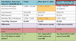 Find fha mortgage insurance rates. Fha Increases Cost Of Mortgage Insurance Premium In 2012 Now What