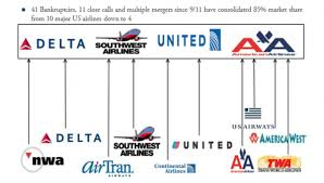 Airline Mergers Chart Should You Follow Buffet Into Airlines Option Sensei