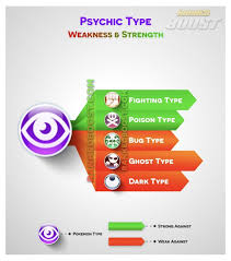 Psychic Strengths And Weaknesses Pokemon Go Types Pokemon