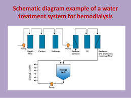 Ro Water Process Flow Chart Water Treatment