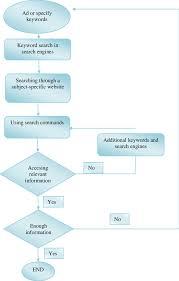 Flow Diagram Of Elementary School Teachers Internet Search