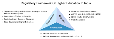education industry analysis n education sector regulatory frameworkof higher education in