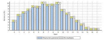 О региональных мониторинговых исследованиях качества образования  Региональная контрольная работа по математике в 7 классах Распределение первичных баллов Максимальный первичный балл 17