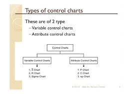 Control Charts In Statistical Quality Control