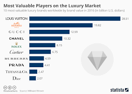 Chart Louis Vuitton Is The Worlds Most Valuable Brand