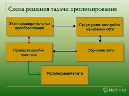 Презентация на тему Дипломная работа Разработка нейросетевого  6 Структурная настройка
