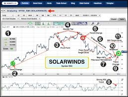 Solarwinds Stock Price Chart On My Radar Today Solarwinds Inc Nyse Swi Ino Com