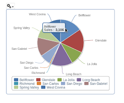 Jaspersoft Studio Pie Chart Example Drill Down Functionality Example On Html 5 Charts In Jasper
