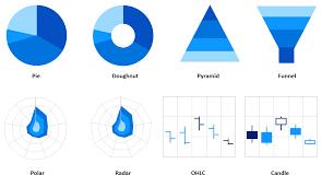 Angular Chart Component Syncfusion
