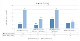 Md Pathology Course Admission Eligibility Fees 2019 2020