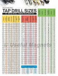 Decimal To Fraction Drill Chart Inch Metric Tap Drill Sizes And Decimal Equivalents Magnetic