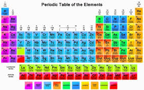 INDUSTRIAL CHEMISTRY EDUCATION SPOT: PERIODIC TABLES AND THE ...