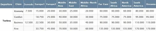 Turkish Airlines Redemption Chart Miami To Istanbul On Turkish Airlines