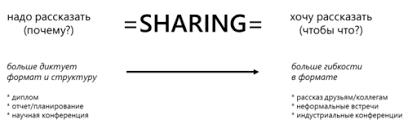 Как делать презентации или почему не все взлетает Часть Блог  Например отчет на научной конференции или защита дипломной работы как правило предполагают довольно строгий формат изложения и соответствующую структуру