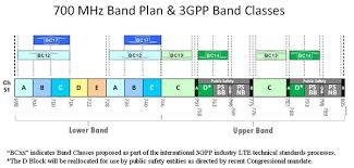 700mhz Mobile Spectrum A Sad Tale Of Regulatory And