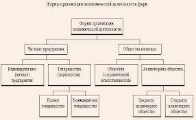 Бланк и а управление активами и капиталом предприятия Общие основы управления активами предприятия Диплом анализ и классификация финансовых