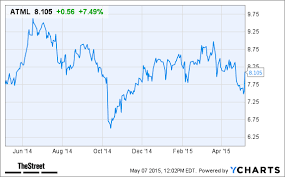 Atmel Stock Chart Atmel Atml Stock Gains On Earnings Beat Thestreet