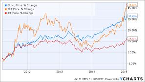 U S 10 Year Yield Spread Versus Germany And Japan Seeking