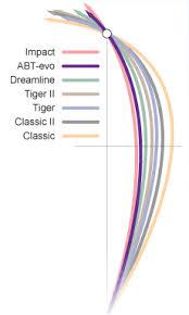 Taylor Ace Lawn Bowls Bias Chart Henselite Bowls Lawn Bowls