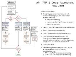 Api 17tr11 Pressure Effects On Subsea Hardware During