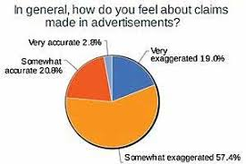 advertising in say claims in ads are exaggerated  3 in 4 say claims in ads are exaggerated