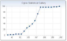 Ogive Chart Fx 7 For Java Server Api Specification