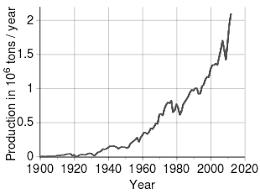 Nickel Metal Value Chart Nickel Wikipedia