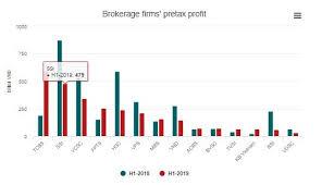 Leading Brokerage Firms See H1 Profits Drop