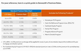 genworth mortgage insurance rate quote raipurnews