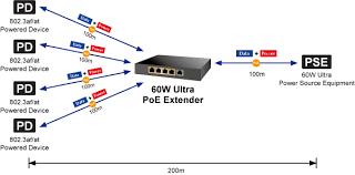 poe cat5 wiring diagram poe image wiring diagram cat5 poe wiring diagram wiring diagrams and schematics on poe cat5 wiring diagram
